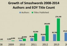 smashwords-growth-2008-2014.png