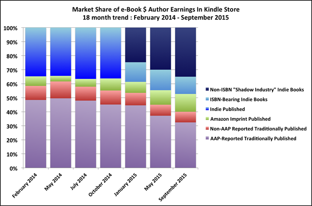 aap-author-earnings