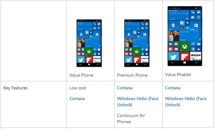 Choose the right Windows phone for the apps and mobile
